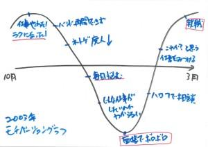 モチベグラフ